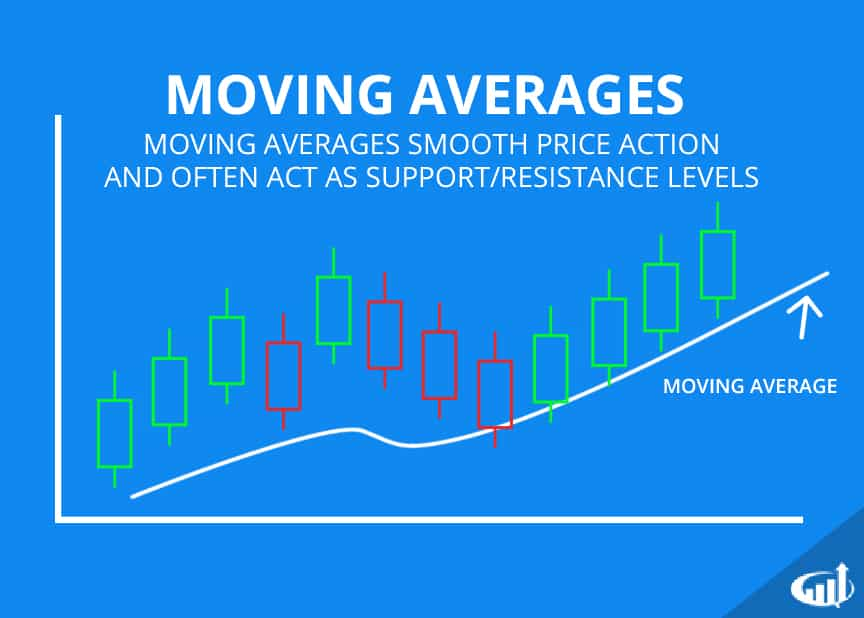 Guide to Moving Averages